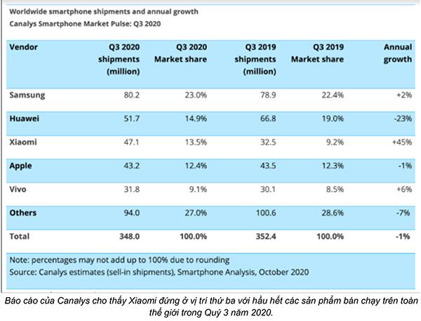 Xiaomi lọt vào Top 3 thị trường smartphone toàn cầu